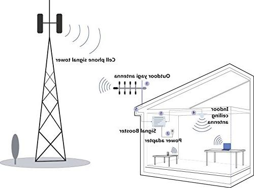 Phonelex Phone Booster Band13 700Mhz Mobile Signal Verizon Cell Phone Signal Amplifier with Ceiling/OutdoorYagi Kits